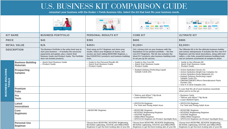 Rodan + Fields Business Kits