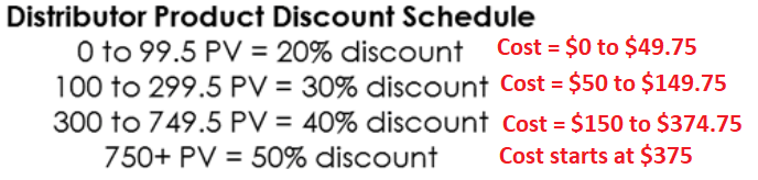 Wholesale Discounts for SeneGence Distributors