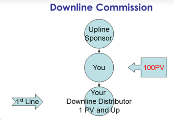 SeneGence Downline Commission Structure