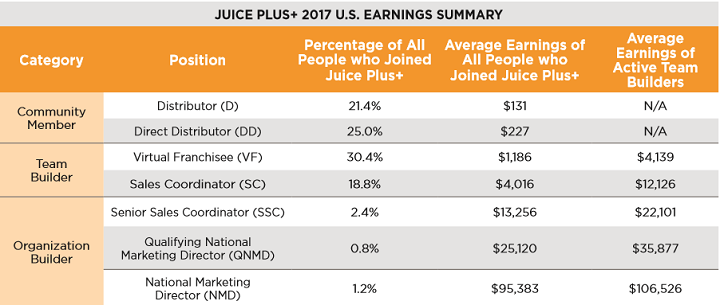 Juice Plus+ MLM Compensation
